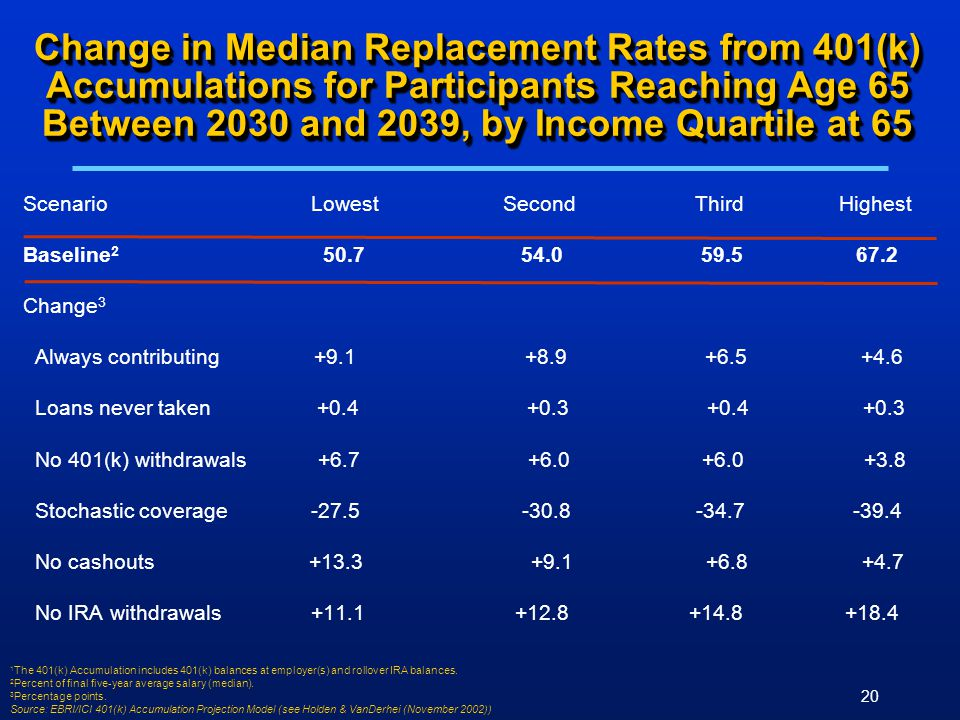 20 Change in Median Replacement Rates from 401(k) Accumulations for Participants Reaching Age 65 Between 2030 and 2039, by Income Quartile at 65 ScenarioLowestSecondThird Highest Baseline 2 50.7 54.0 59.5 67.2 Change 3 Always contributing +9.1 +8.9 +6.5 +4.6 Loans never taken +0.4 +0.3 +0.4 +0.3 No 401(k) withdrawals +6.7 +6.0 +6.0 +3.8 Stochastic coverage -27.5 -30.8 -34.7 -39.4 No cashouts +13.3 +9.1 +6.8 +4.7 No IRA withdrawals +11.1 +12.8 +14.8 +18.4 1 The 401(k) Accumulation includes 401(k) balances at employer(s) and rollover IRA balances.