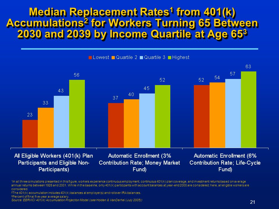 21 Median Replacement Rates 1 from 401(k) Accumulations 2 for Workers Turning 65 Between 2030 and 2039 by Income Quartile at Age 65 3 1 In all three s