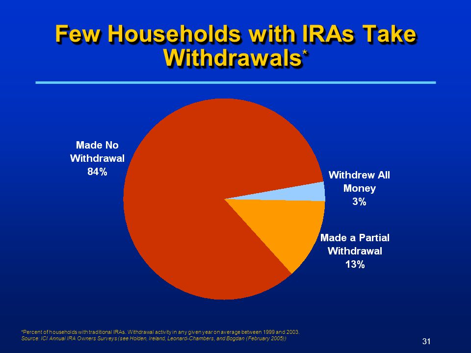 31 Few Households with IRAs Take Withdrawals * *Percent of households with traditional IRAs. Withdrawal activity in any given year on average between