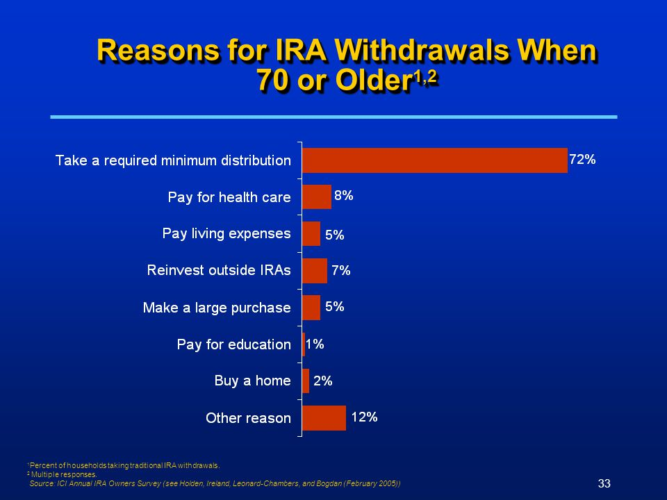 33 Reasons for IRA Withdrawals When 70 or Older 1,2 1 Percent of households taking traditional IRA withdrawals. 2 Multiple responses. Source: ICI Annu