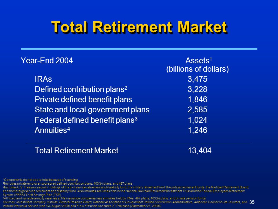 35 Total Retirement Market Year-End 2004 Assets 1 (billions of dollars) IRAs3,475 Defined contribution plans 2 3,228 Private defined benefit plans1,846 State and local government plans2,585 Federal defined benefit plans 3 1,024 Annuities 4 1,246 Total Retirement Market13,404 1 Components do not add to total because of rounding.