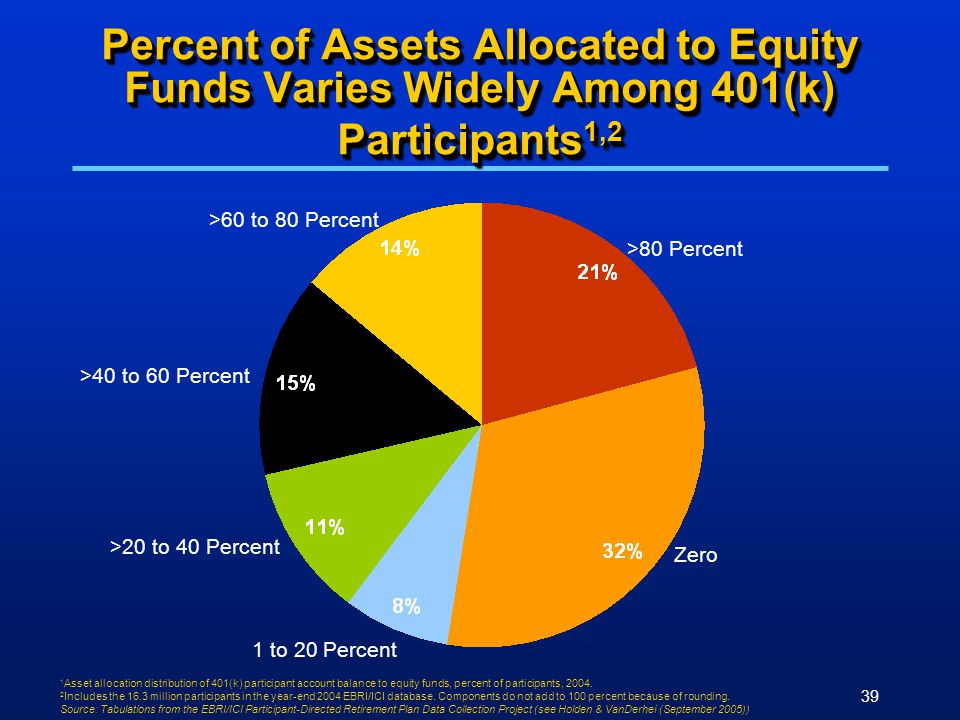 39 Percent of Assets Allocated to Equity Funds Varies Widely Among 401(k) Participants 1,2 >80 Percent Zero 1 to 20 Percent >20 to 40 Percent >40 to 6