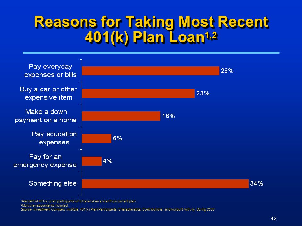 42 Reasons for Taking Most Recent 401(k) Plan Loan 1,2 1 Percent of 401(k) plan participants who have taken a loan from current plan. 2 Multiple respo