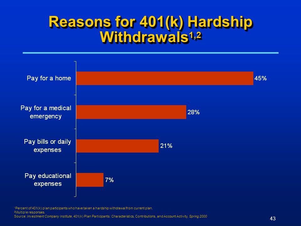 43 Reasons for 401(k) Hardship Withdrawals 1,2 1 Percent of 401(k) plan participants who have taken a hardship withdrawal from current plan.