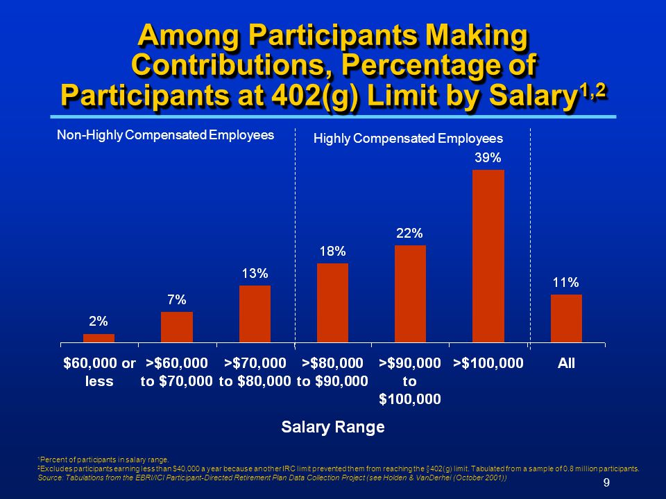9 Among Participants Making Contributions, Percentage of Participants at 402(g) Limit by Salary 1,2 Non-Highly Compensated Employees Highly Compensated Employees 1 Percent of participants in salary range.