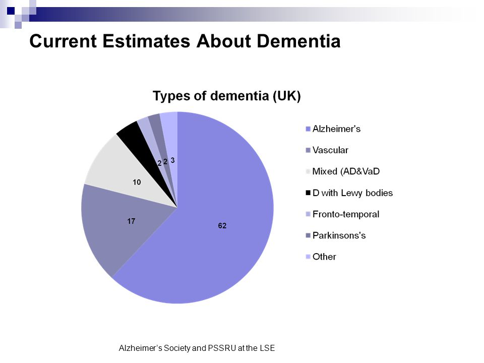 Current Estimates About Dementia Alzheimer's Society and PSSRU at the LSE