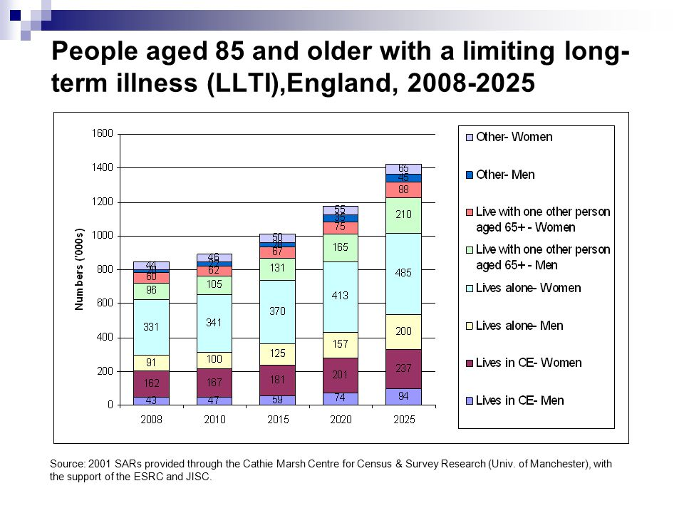 People aged 85 and older with a limiting long- term illness (LLTI),England, 2008-2025 Source: 2001 SARs provided through the Cathie Marsh Centre for C