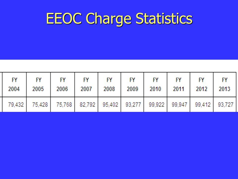 EEOC Charge Statistics
