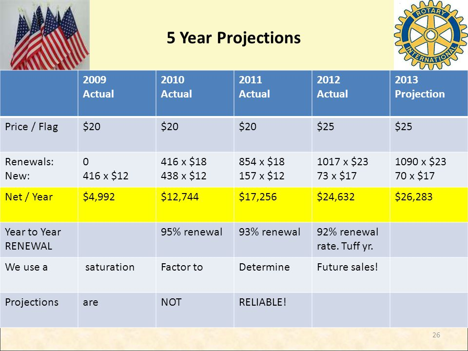 5 Year Projections 2009 Actual 2010 Actual 2011 Actual 2012 Actual 2013 Projection Price / Flag$20 $25 Renewals: New: 0 416 x $12 416 x $18 438 x $12