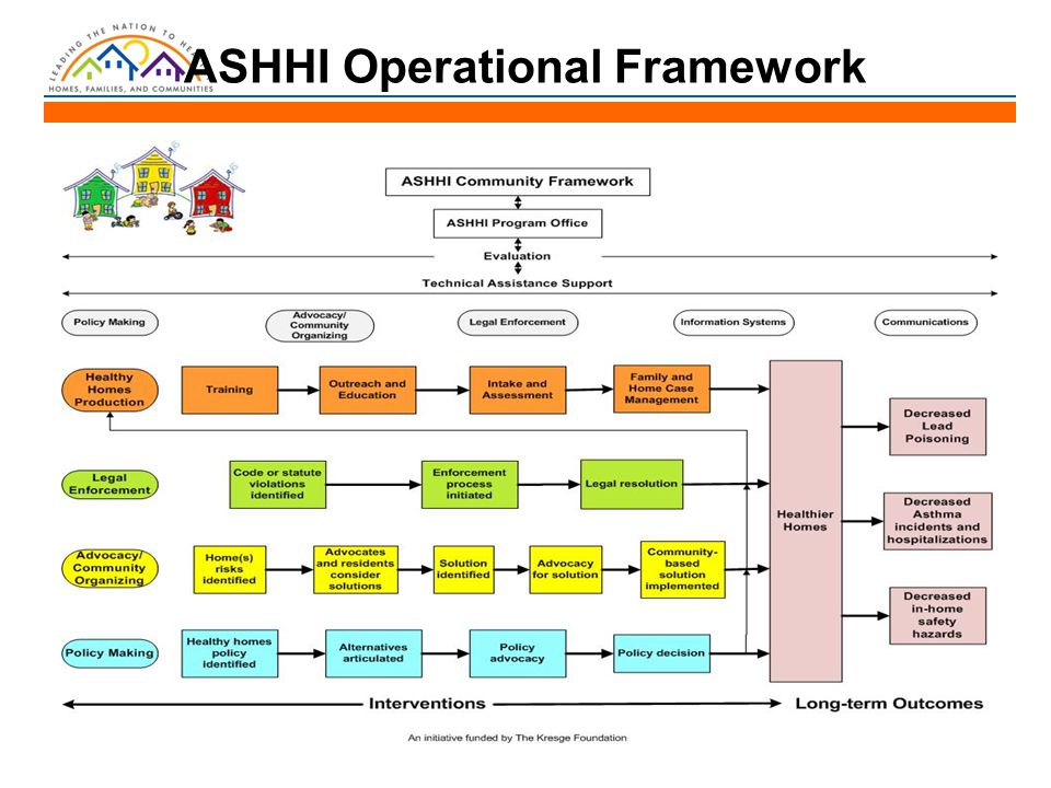 ASHHI Operational Framework