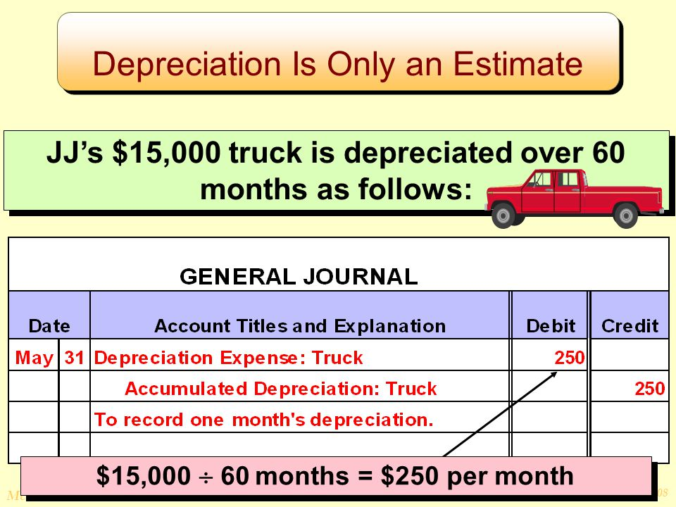 © The McGraw-Hill Companies, Inc., 2008 McGraw-Hill/Irwin JJ's $15,000 truck is depreciated over 60 months as follows: $15,000  60 months = $250 per month Depreciation Is Only an Estimate
