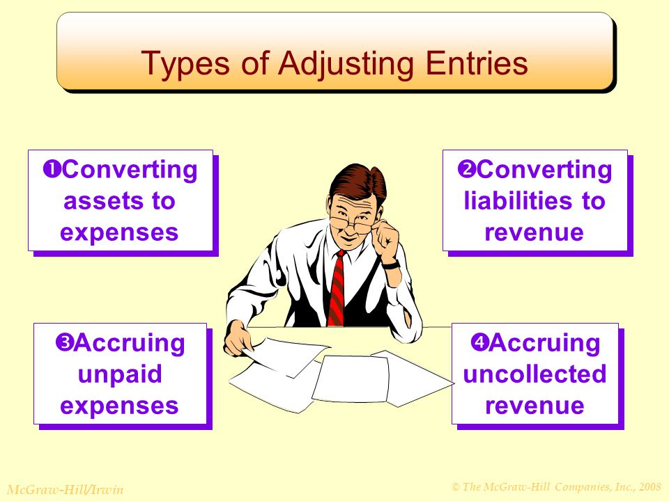 © The McGraw-Hill Companies, Inc., 2008 McGraw-Hill/Irwin Learning Objective LO3 To prepare adjusting entries to convert assets to expenses.