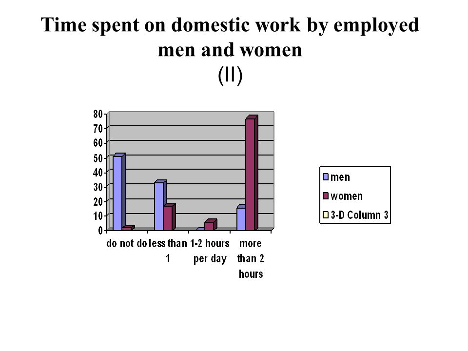 Time spent on domestic work by employed men and women (II)