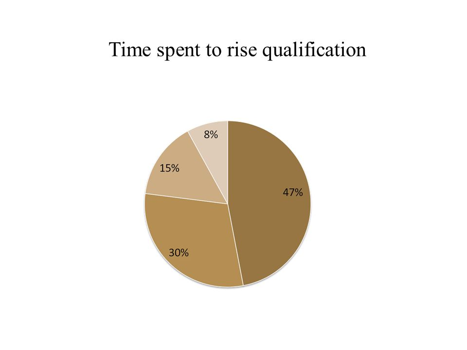 Time spent to rise qualification
