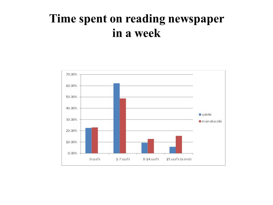 Time spent on reading newspaper in a week