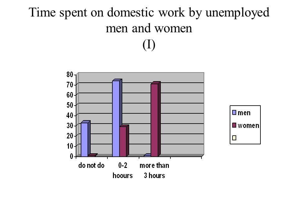 Time spent on domestic work by unemployed men and women (I)