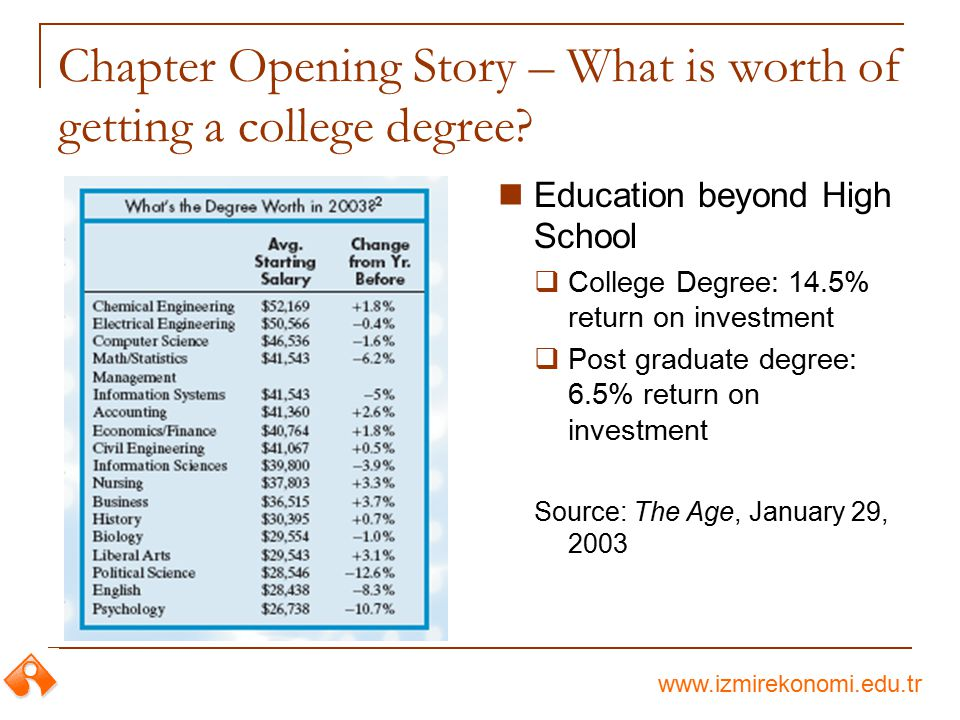 www.izmirekonomi.edu.tr Chapter Opening Story – What is worth of getting a college degree? Education beyond High School  College Degree: 14.5% return