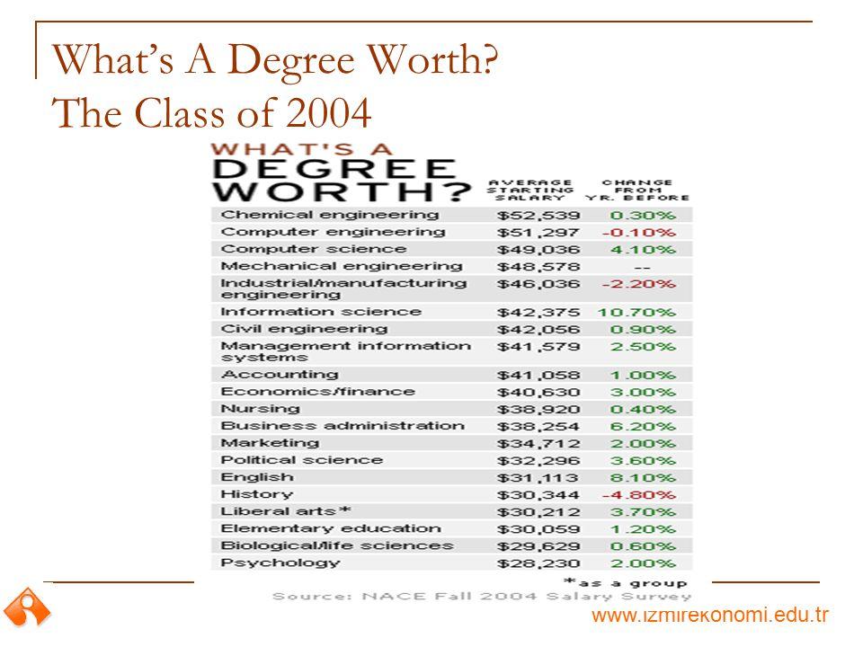www.izmirekonomi.edu.tr What's A Degree Worth? The Class of 2004