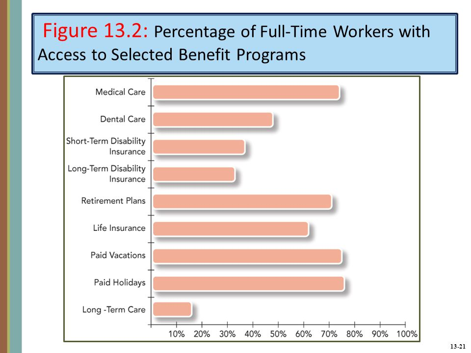 13-21 Figure 13.2: Percentage of Full-Time Workers with Access to Selected Benefit Programs