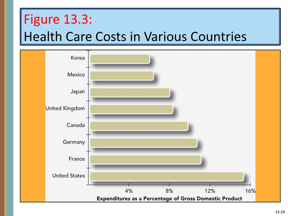 13-29 Figure 13.3: Health Care Costs in Various Countries