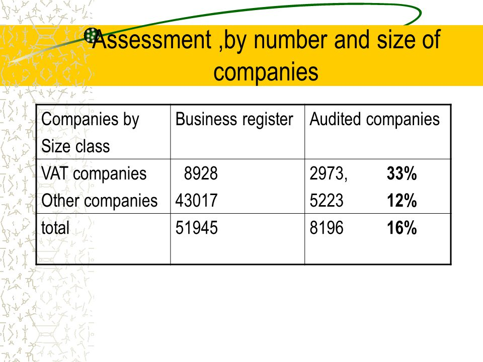 Assessment,by number and size of companies Companies by Size class Business registerAudited companies VAT companies Other companies 8928 43017 2973, 3