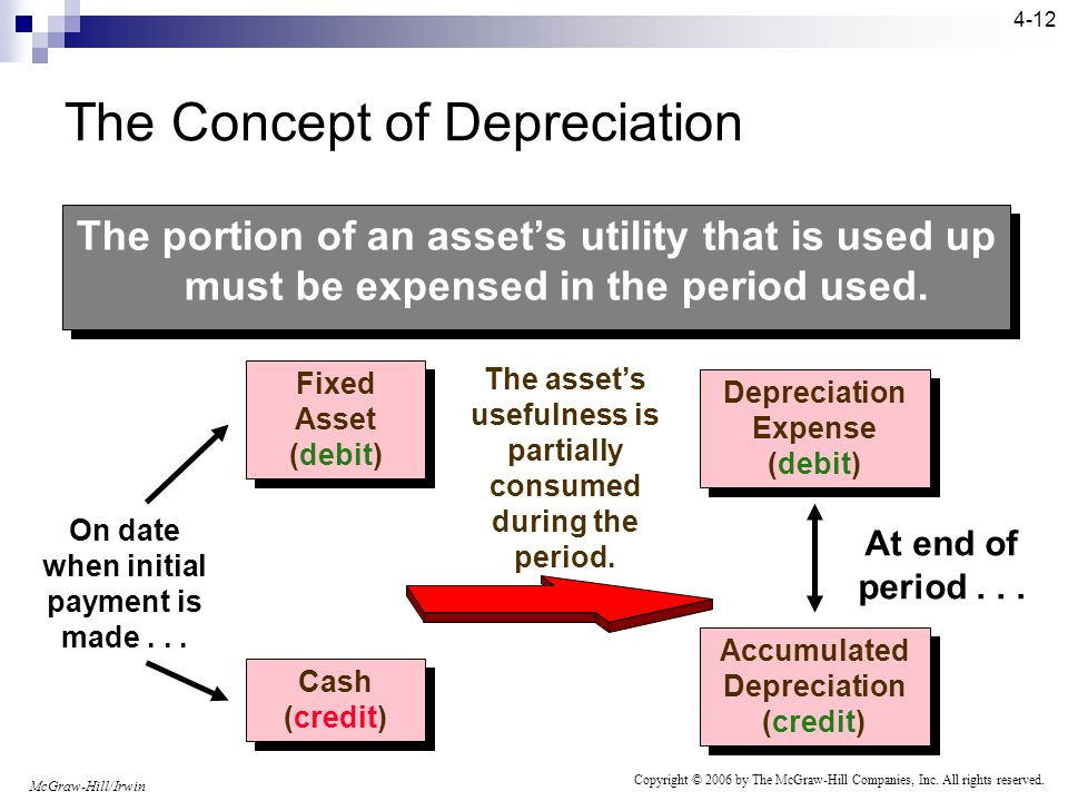 McGraw-Hill/Irwin Copyright © 2006 by The McGraw-Hill Companies, Inc. All rights reserved. 4-11 Depreciation is the systematic allocation of the cost