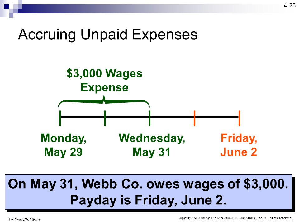 McGraw-Hill/Irwin Copyright © 2006 by The McGraw-Hill Companies, Inc. All rights reserved. 4-24 Examples Include: Interest Wages and Salaries Property