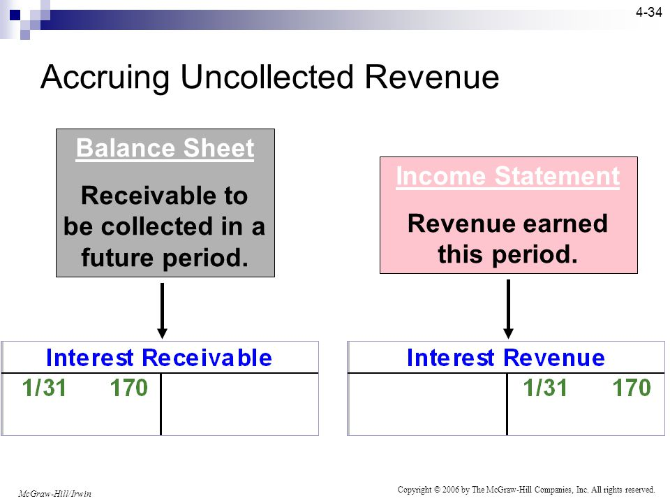 McGraw-Hill/Irwin Copyright © 2006 by The McGraw-Hill Companies, Inc. All rights reserved. 4-33 Initially, the revenue is recognized and a receivable