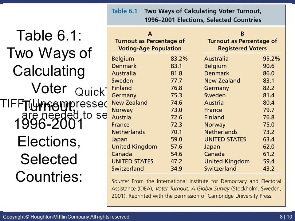 Copyright © Houghton Mifflin Company. All rights reserved.8 | 10 Table 6.1: Two Ways of Calculating Voter Turnout, 1996-2001 Elections, Selected Count
