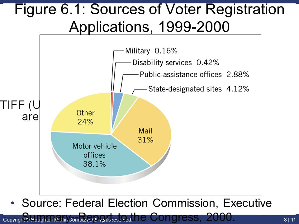 Copyright © Houghton Mifflin Company. All rights reserved.8 | 11 Figure 6.1: Sources of Voter Registration Applications, 1999-2000 Source: Federal Ele