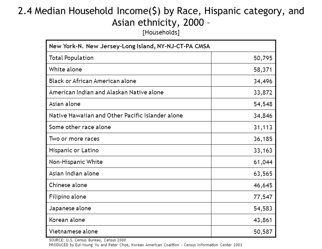 2.4 Median Household Income($) by Race, Hispanic category, and Asian ethnicity, 2000 – [Households] New York-N.