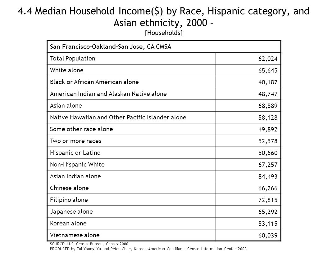 4.4 Median Household Income($) by Race, Hispanic category, and Asian ethnicity, 2000 – [Households] San Francisco-Oakland-San Jose, CA CMSA Total Population62,024 White alone65,645 Black or African American alone40,187 American Indian and Alaskan Native alone48,747 Asian alone68,889 Native Hawaiian and Other Pacific Islander alone58,128 Some other race alone49,892 Two or more races52,578 Hispanic or Latino50,660 Non-Hispanic White67,257 Asian Indian alone84,493 Chinese alone66,266 Filipino alone72,815 Japanese alone65,292 Korean alone53,115 Vietnamese alone60,039 SOURCE: U.S.