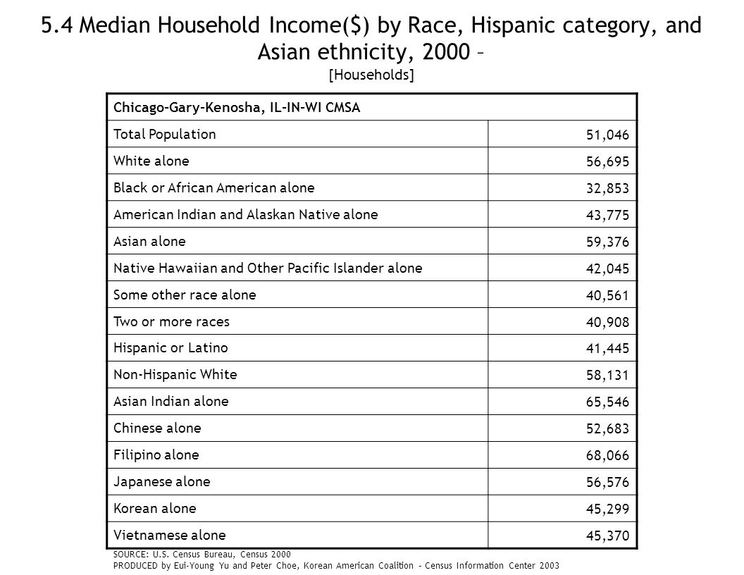 5.4 Median Household Income($) by Race, Hispanic category, and Asian ethnicity, 2000 – [Households] Chicago-Gary-Kenosha, IL-IN-WI CMSA Total Population51,046 White alone56,695 Black or African American alone32,853 American Indian and Alaskan Native alone43,775 Asian alone59,376 Native Hawaiian and Other Pacific Islander alone42,045 Some other race alone40,561 Two or more races40,908 Hispanic or Latino41,445 Non-Hispanic White58,131 Asian Indian alone65,546 Chinese alone52,683 Filipino alone68,066 Japanese alone56,576 Korean alone45,299 Vietnamese alone45,370 SOURCE: U.S.