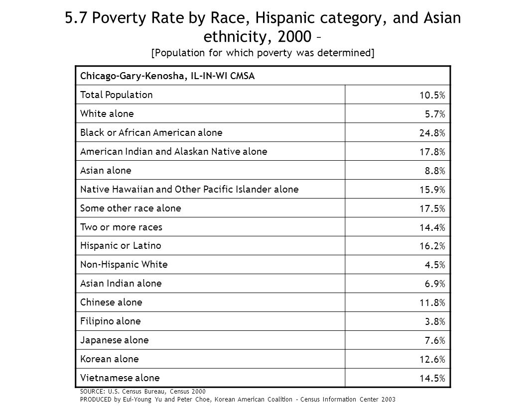5.7 Poverty Rate by Race, Hispanic category, and Asian ethnicity, 2000 – [Population for which poverty was determined] Chicago-Gary-Kenosha, IL-IN-WI CMSA Total Population10.5% White alone5.7% Black or African American alone24.8% American Indian and Alaskan Native alone17.8% Asian alone8.8% Native Hawaiian and Other Pacific Islander alone15.9% Some other race alone17.5% Two or more races14.4% Hispanic or Latino16.2% Non-Hispanic White4.5% Asian Indian alone6.9% Chinese alone11.8% Filipino alone3.8% Japanese alone7.6% Korean alone12.6% Vietnamese alone14.5% SOURCE: U.S.