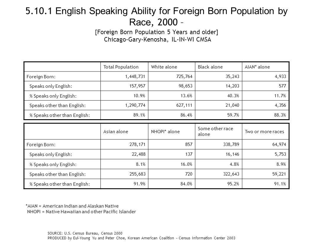 5.10.1 English Speaking Ability for Foreign Born Population by Race, 2000 – [Foreign Born Population 5 Years and older] Chicago-Gary-Kenosha, IL-IN-WI CMSA Total PopulationWhite aloneBlack aloneAIAN* alone Foreign Born:1,448,731725,76435,2434,933 Speaks only English:157,95798,65314,203577 % Speaks only English:10.9%13.6%40.3%11.7% Speaks other than English:1,290,774627,11121,0404,356 % Speaks other than English:89.1%86.4%59.7%88.3% Asian aloneNHOPI* alone Some other race alone Two or more races Foreign Born:278,171857338,78964,974 Speaks only English:22,48813716,1465,753 % Speaks only English:8.1%16.0%4.8%8.9% Speaks other than English:255,683720322,64359,221 % Speaks other than English:91.9%84.0%95.2%91.1% *AIAN = American Indian and Alaskan Native NHOPI = Native Hawaiian and other Pacific Islander SOURCE: U.S.