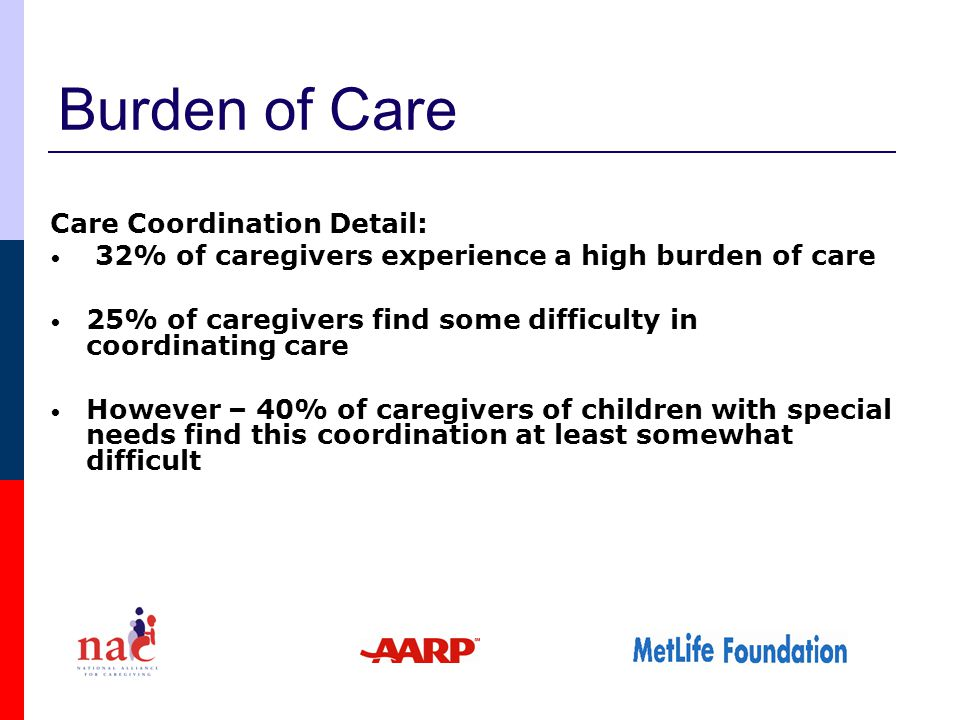 Burden of Care Care Coordination Detail: 32% of caregivers experience a high burden of care 25% of caregivers find some difficulty in coordinating care However – 40% of caregivers of children with special needs find this coordination at least somewhat difficult