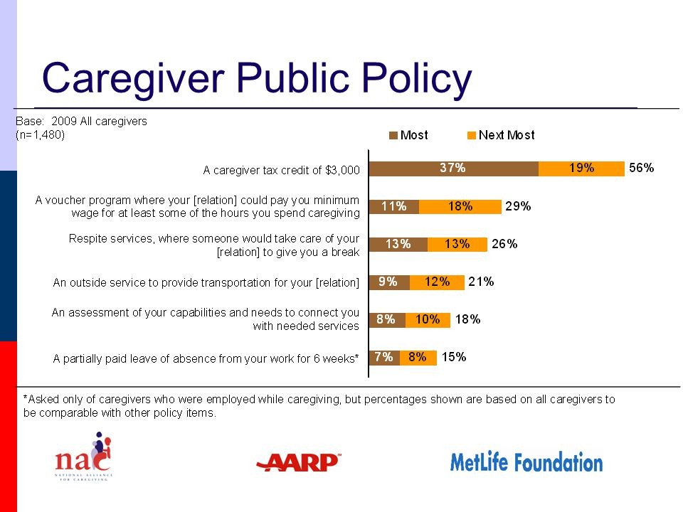 Caregiver Public Policy