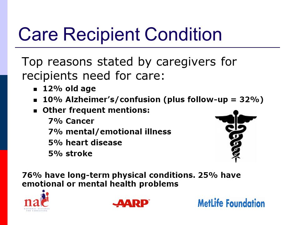 Care Recipient Condition Top reasons stated by caregivers for recipients need for care: 12% old age 10% Alzheimer's/confusion (plus follow-up = 32%) Other frequent mentions: 7% Cancer 7% mental/emotional illness 5% heart disease 5% stroke 76% have long-term physical conditions.