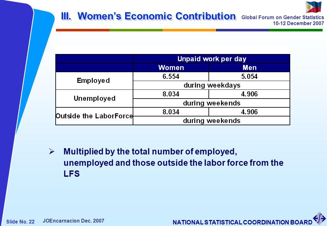 NATIONAL STATISTICAL COORDINATION BOARD Slide No. 22 JOEncarnacion Dec.