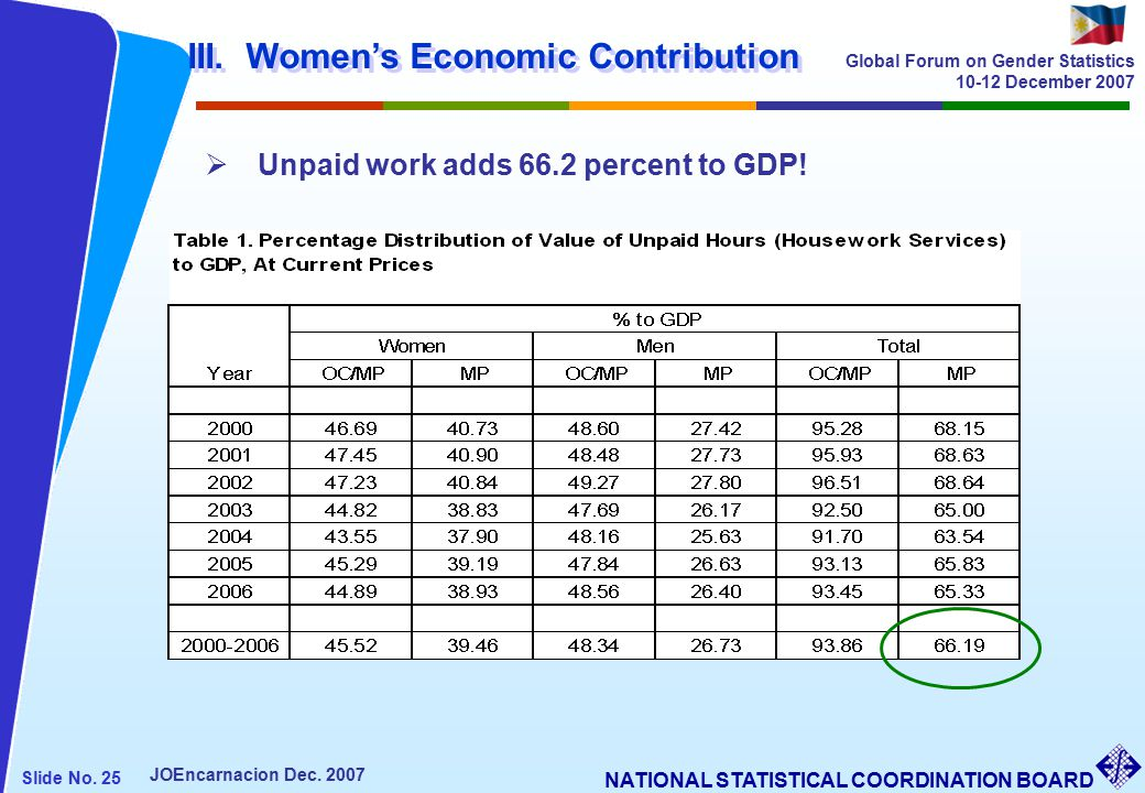 NATIONAL STATISTICAL COORDINATION BOARD Slide No. 25 JOEncarnacion Dec.