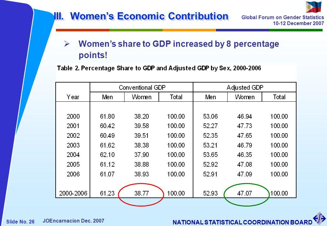 NATIONAL STATISTICAL COORDINATION BOARD Slide No. 26 JOEncarnacion Dec.