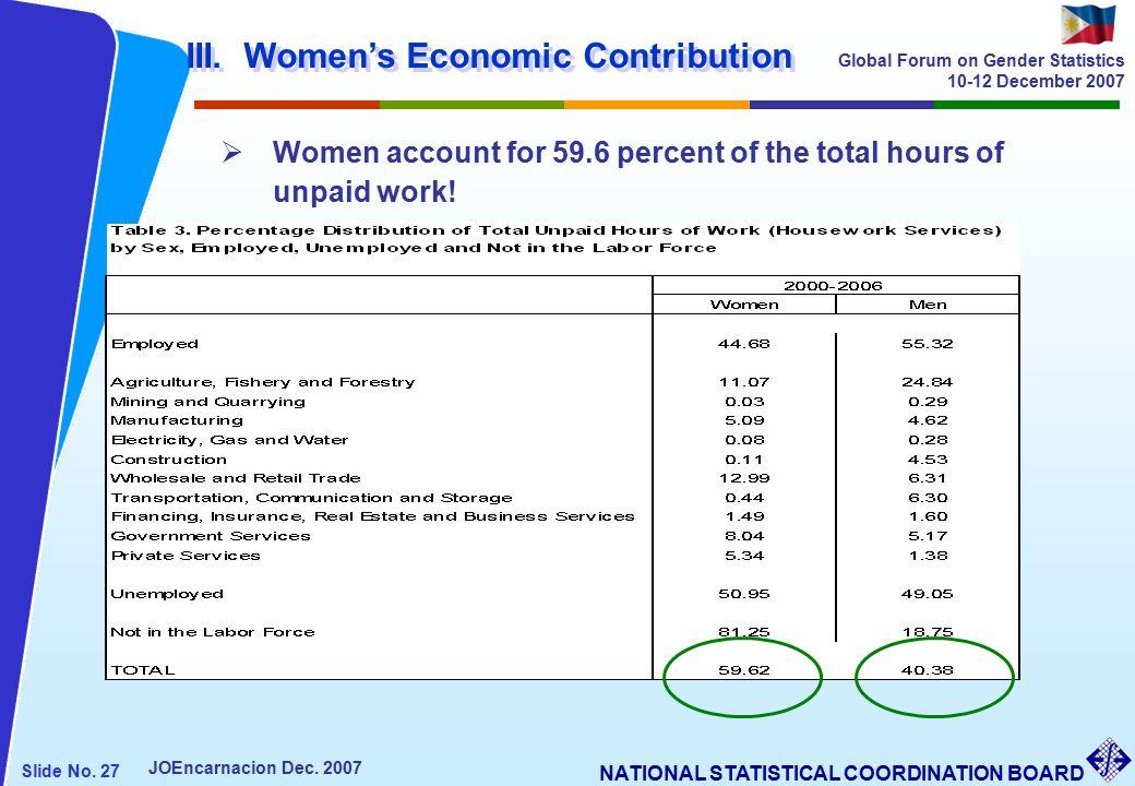 NATIONAL STATISTICAL COORDINATION BOARD Slide No. 27 JOEncarnacion Dec.