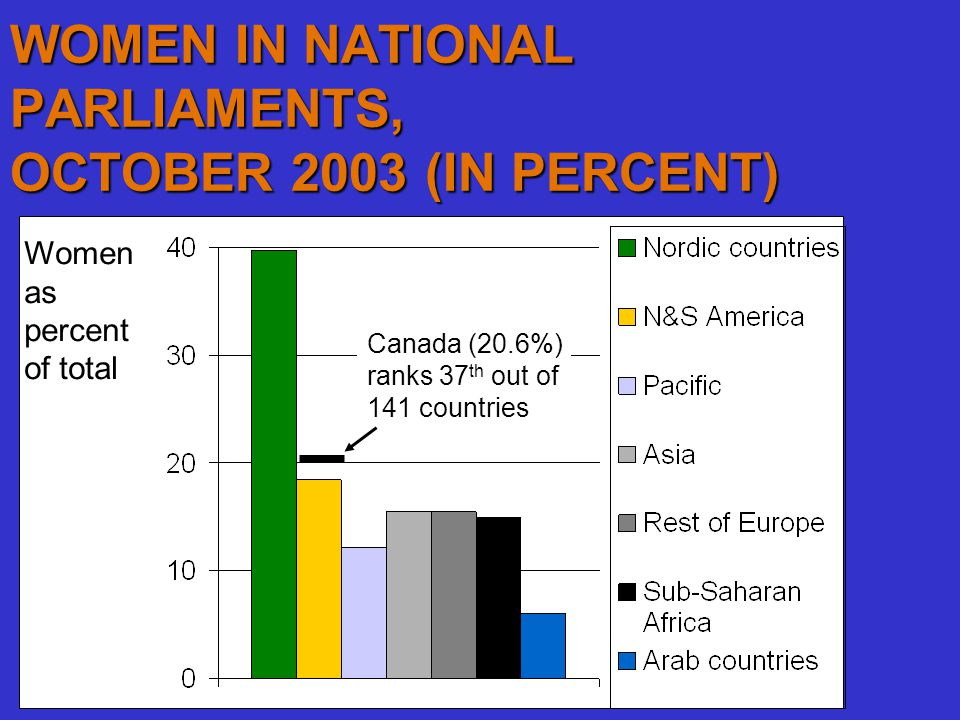 WOMEN IN NATIONAL PARLIAMENTS, OCTOBER 2003 (IN PERCENT) Women as percent of total Canada (20.6%) ranks 37 th out of 141 countries