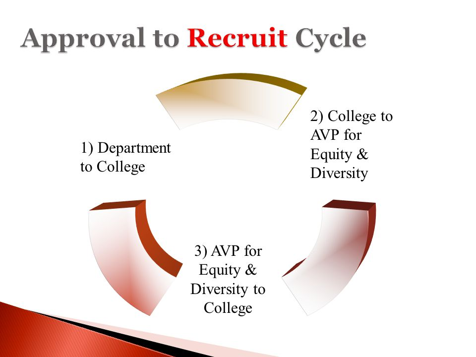 Approval to Recruit Cycle 3) AVP for Equity & Diversity to College 2) College to AVP for Equity & Diversity 1) Department to College