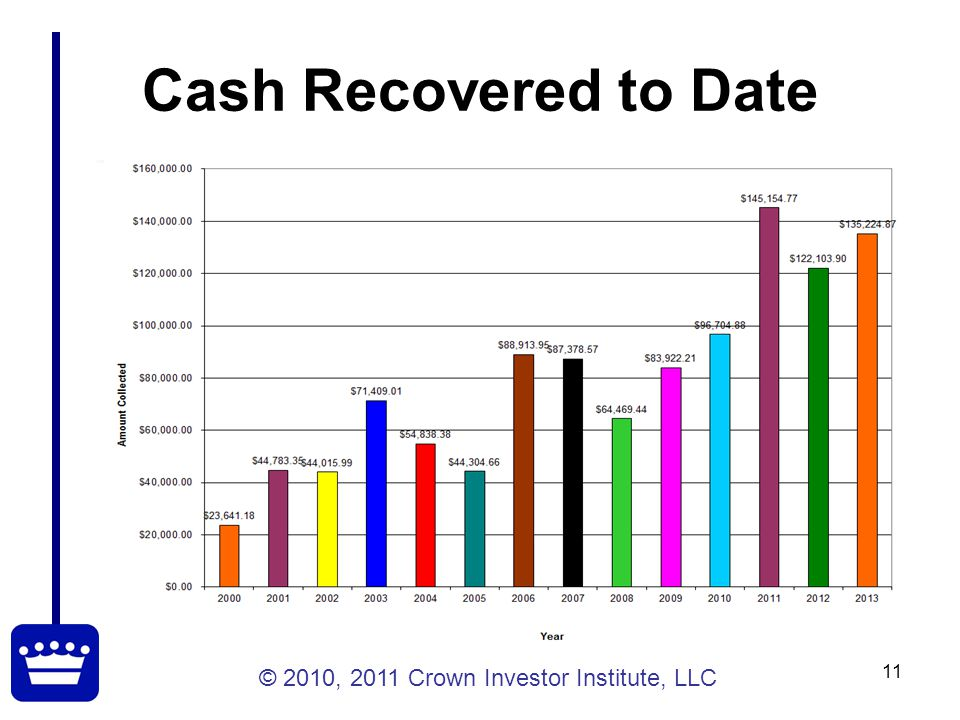 © 2010, 2011 Crown Investor Institute, LLC 11 Cash Recovered to Date