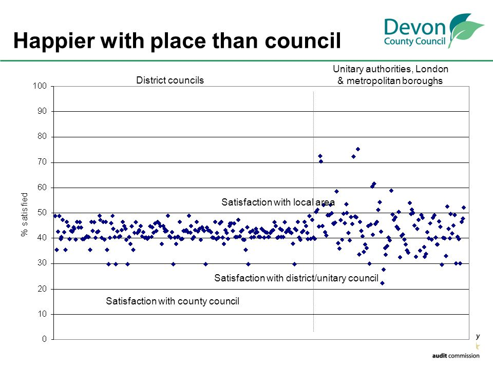 Happier with place than council District councils Unitary authorities, London & metropolitan boroughs Satisfaction with local area Satisfaction with d