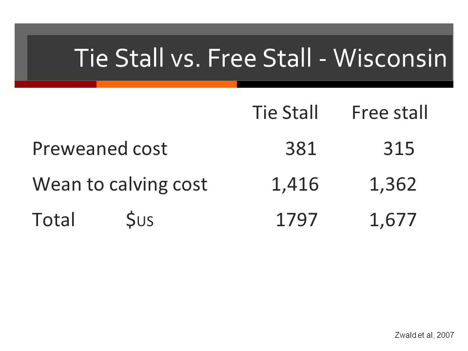 Tie Stall vs. Free Stall - Wisconsin Tie Stall Free stall Preweaned cost 381 315 Wean to calvingcost 1,416 1,362 Total$ US 1797 1,677 Zwald et al, 200