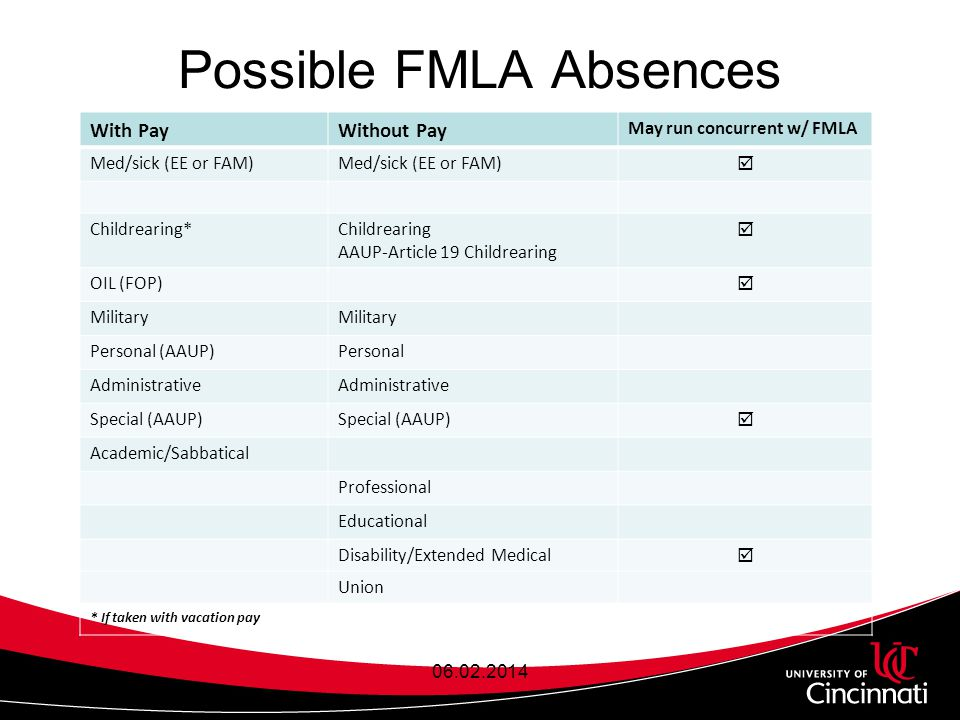 Possible FMLA Absences With PayWithout Pay May run concurrent w/ FMLA Med/sick (EE or FAM)  Childrearing*Childrearing AAUP-Article 19 Childrearing  OIL (FOP)  Military Personal (AAUP)Personal Administrative Special (AAUP)  Academic/Sabbatical Professional Educational Disability/Extended Medical  Union * If taken with vacation pay 06.02.2014