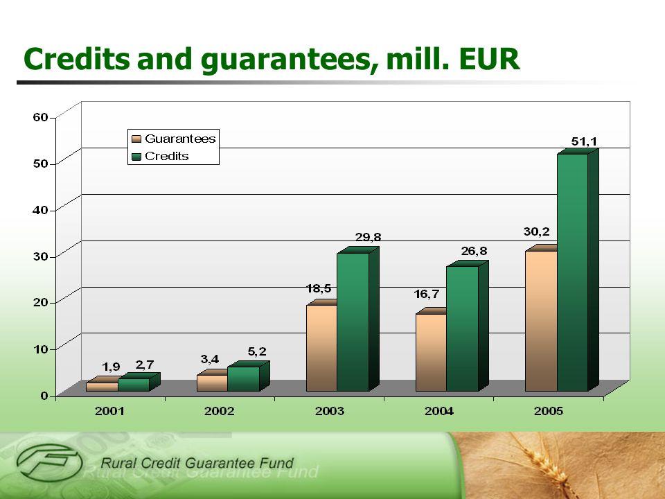 Credits and guarantees, mill. EUR
