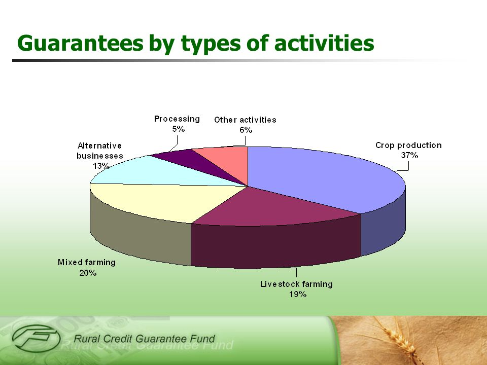 Guarantees by types of activities